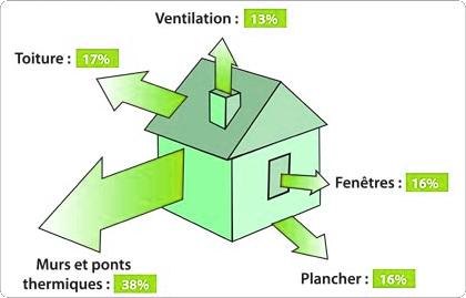 Economisez avec l 39 isolation exterieure sur votre facture for Aide pour l isolation d une maison