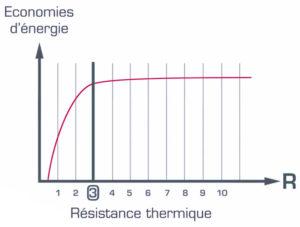 isolation-extérieure-resistance-thermique-economie-energie